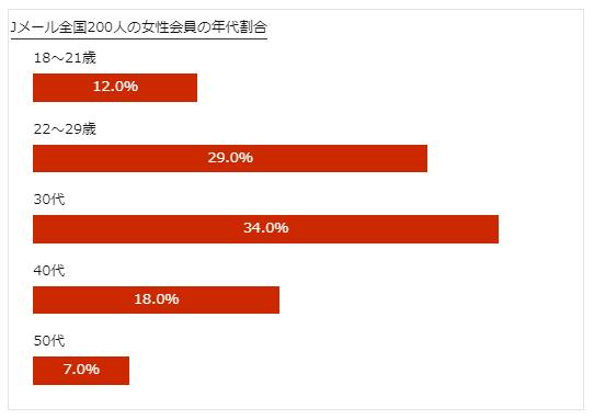 jメール登録女性の年代別割合グラフ